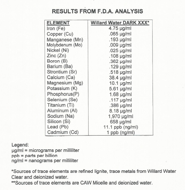 Analysis of minerals in Willard Water